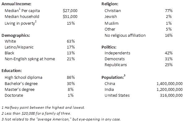 Average American Stats2